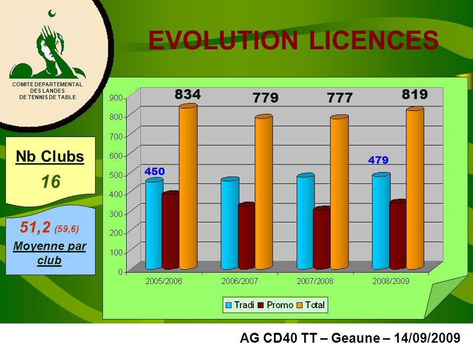 EVOLUTION LICENCES COMITE DEPARTEMENTAL DES LANDES DE TENNIS DE TABLE AG CD40 TT – Geaune – 14/09/2009 819 479 450 834 779777 Nb Clubs 16 51,2 (59,6)