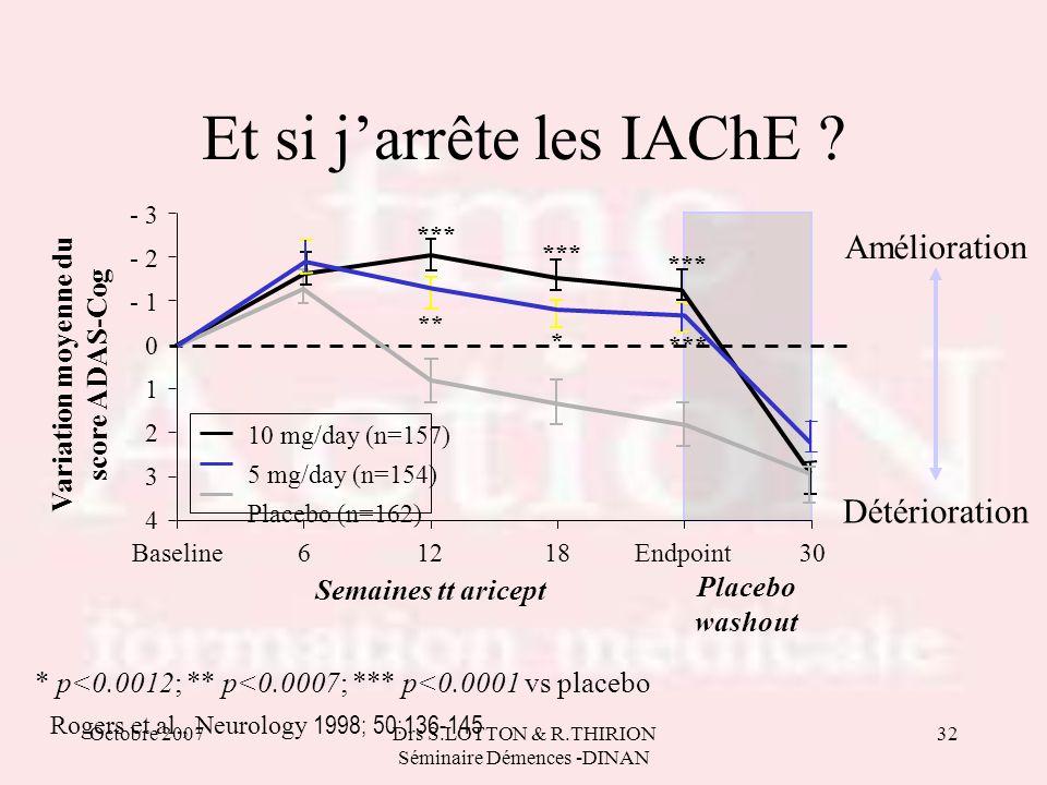 Octobre 2007Drs S.LOTTON & R.THIRION Séminaire Démences -DINAN 32 Rogers et al., Neurology 1998; 50:136-145 * p<0.0012; ** p<0.0007; *** p<0.0001 vs p