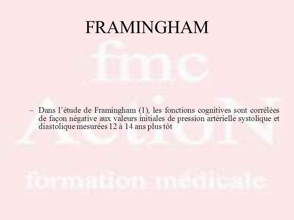 FRAMINGHAM –Dans létude de Framingham (1), les fonctions cognitives sont corrélées de façon négative aux valeurs initiales de pression artérielle systolique et diastolique mesurées 12 à 14 ans plus tôt