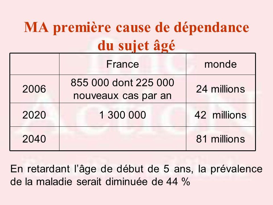 MA première cause de dépendance du sujet âgé 81 millions2040 42 millions1 300 0002020 24 millions 855 000 dont 225 000 nouveaux cas par an 2006 mondeF