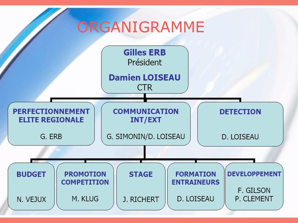 ORGANIGRAMME Gilles ERB Président Damien LOISEAU CTR COMMUNICATION INT/EXT G. SIMONIN/D. LOISEAU BUDGET N. VEJUX PROMOTION COMPETITION M. KLUG STAGE J