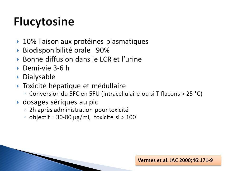 10% liaison aux protéines plasmatiques Biodisponibilité orale 90% Bonne diffusion dans le LCR et lurine Demi-vie 3-6 h Dialysable Toxicité hépatique e