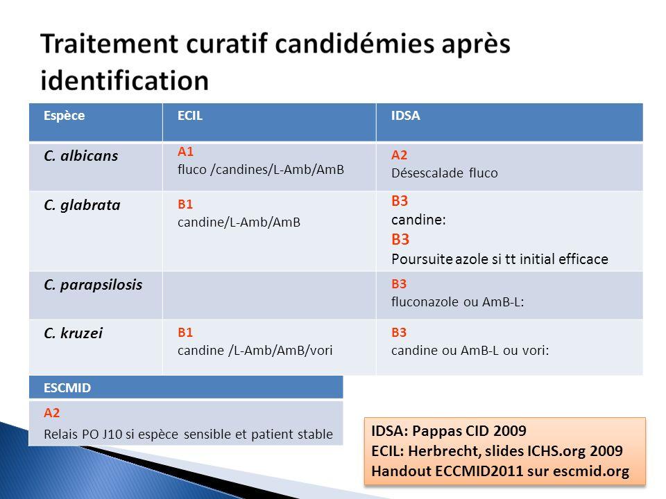 EspèceECILIDSA C. albicans A1 fluco /candines/L-Amb/AmB A2 Désescalade fluco C. glabrata B1 candine/L-Amb/AmB B3 candine: B3 Poursuite azole si tt ini