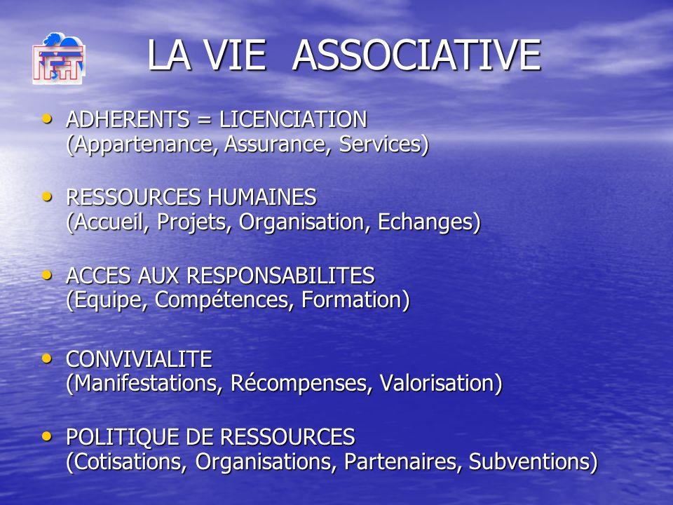 ADHERENTS = LICENCIATION (Appartenance, Assurance, Services) ADHERENTS = LICENCIATION (Appartenance, Assurance, Services) RESSOURCES HUMAINES (Accueil, Projets, Organisation, Echanges) RESSOURCES HUMAINES (Accueil, Projets, Organisation, Echanges) ACCES AUX RESPONSABILITES (Equipe, Compétences, Formation) ACCES AUX RESPONSABILITES (Equipe, Compétences, Formation) CONVIVIALITE (Manifestations, Récompenses, Valorisation) CONVIVIALITE (Manifestations, Récompenses, Valorisation) POLITIQUE DE RESSOURCES (Cotisations, Organisations, Partenaires, Subventions) POLITIQUE DE RESSOURCES (Cotisations, Organisations, Partenaires, Subventions) LA VIE ASSOCIATIVE
