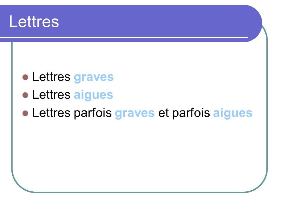 Lettres graves et lettres aigues