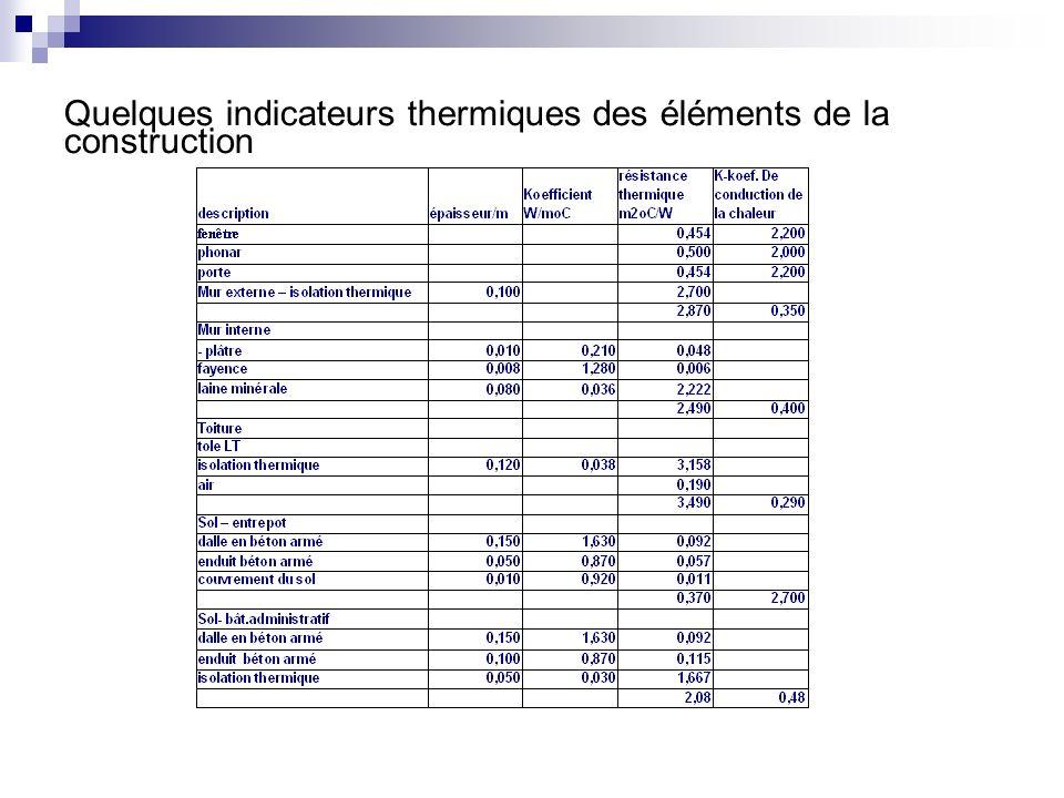 Quelques indicateurs thermiques des éléments de la construction