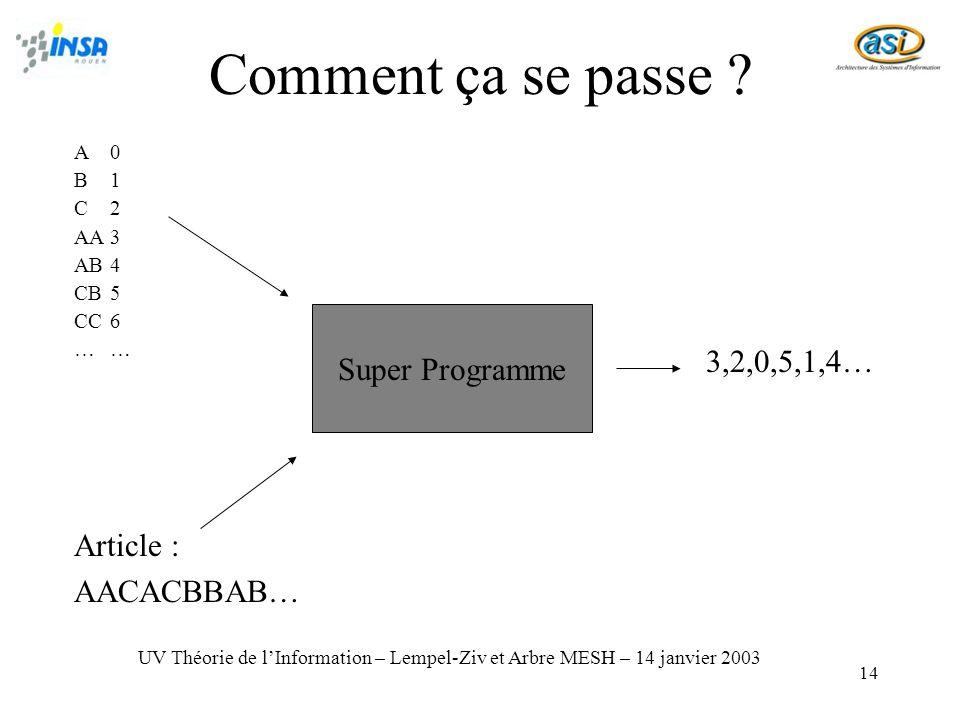 14 A0 B1 C2 AA3 AB4 CB5 CC6… UV Théorie de lInformation – Lempel-Ziv et Arbre MESH – 14 janvier 2003 Comment ça se passe .