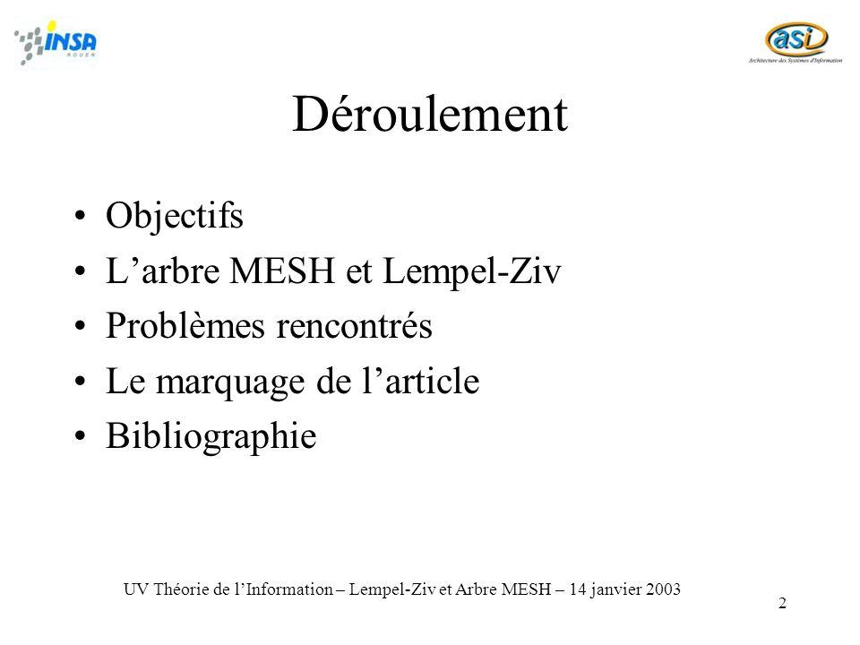 2 Déroulement Objectifs Larbre MESH et Lempel-Ziv Problèmes rencontrés Le marquage de larticle Bibliographie UV Théorie de lInformation – Lempel-Ziv et Arbre MESH – 14 janvier 2003