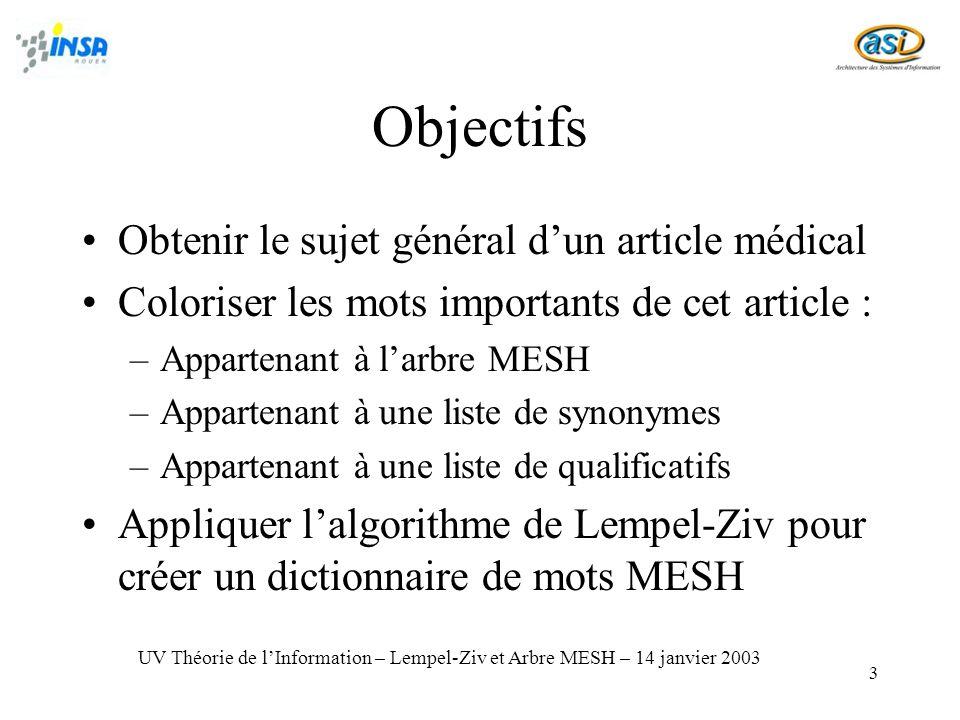 3 Objectifs Obtenir le sujet général dun article médical Coloriser les mots importants de cet article : –Appartenant à larbre MESH –Appartenant à une liste de synonymes –Appartenant à une liste de qualificatifs Appliquer lalgorithme de Lempel-Ziv pour créer un dictionnaire de mots MESH UV Théorie de lInformation – Lempel-Ziv et Arbre MESH – 14 janvier 2003