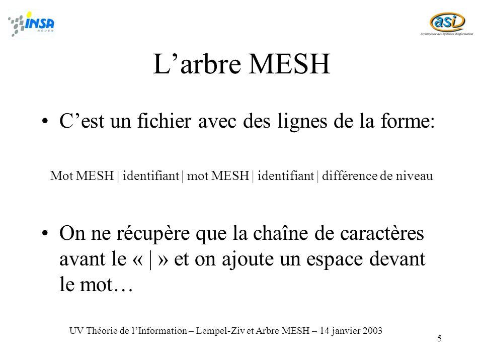 5 Larbre MESH Cest un fichier avec des lignes de la forme: Mot MESH   identifiant   mot MESH   identifiant   différence de niveau On ne récupère que la chaîne de caractères avant le «   » et on ajoute un espace devant le mot… UV Théorie de lInformation – Lempel-Ziv et Arbre MESH – 14 janvier 2003