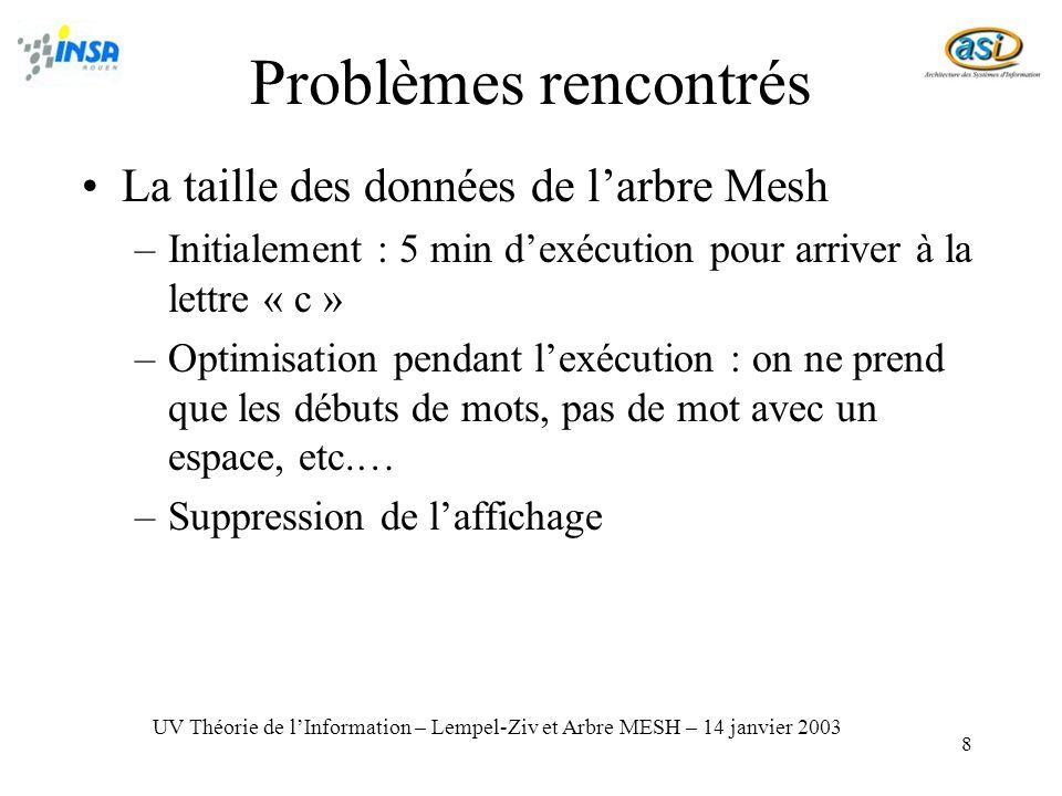 8 La taille des données de larbre Mesh –Initialement : 5 min dexécution pour arriver à la lettre « c » –Optimisation pendant lexécution : on ne prend que les débuts de mots, pas de mot avec un espace, etc.… –Suppression de laffichage UV Théorie de lInformation – Lempel-Ziv et Arbre MESH – 14 janvier 2003 Problèmes rencontrés
