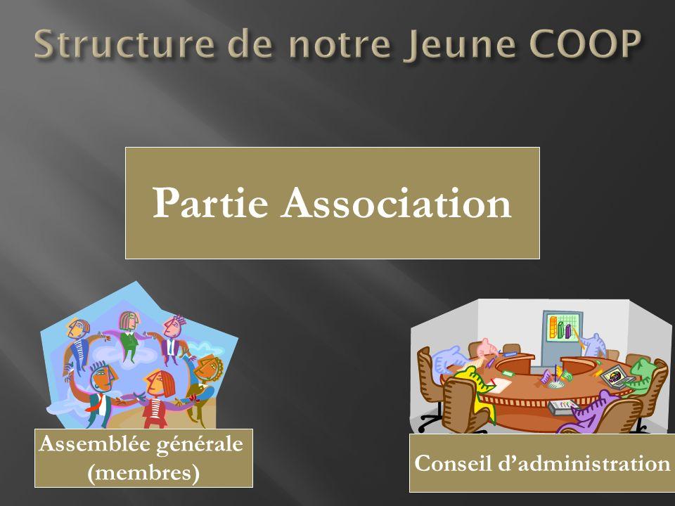 Partie Association Assemblée générale (membres) Conseil dadministration