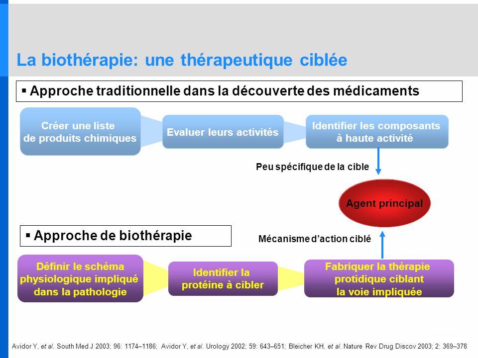 Agent principal Définir le schéma physiologique impliqué dans la pathologie Fabriquer la thérapie protidique ciblant la voie impliquée Identifier la p