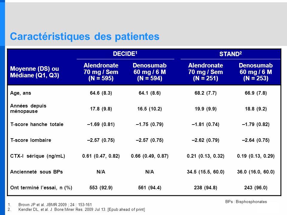 Caractéristiques des patientes DECIDE 1 STAND 2 Moyenne (DS) ou Médiane (Q1, Q3) Alendronate 70 mg / Sem (N = 595) Denosumab 60 mg / 6 M (N = 594) Ale