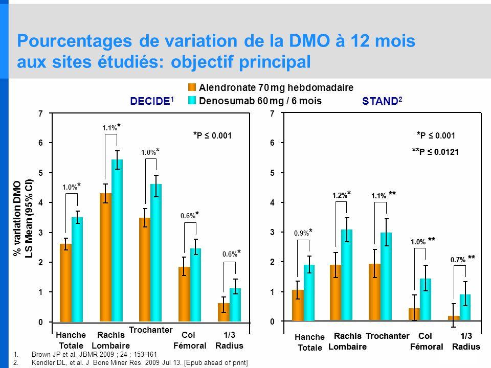 % variation DMO LS Mean (95% CI) Alendronate 70 mg hebdomadaire Denosumab 60 mg / 6 mois 1.0% * Pourcentages de variation de la DMO à 12 mois aux site