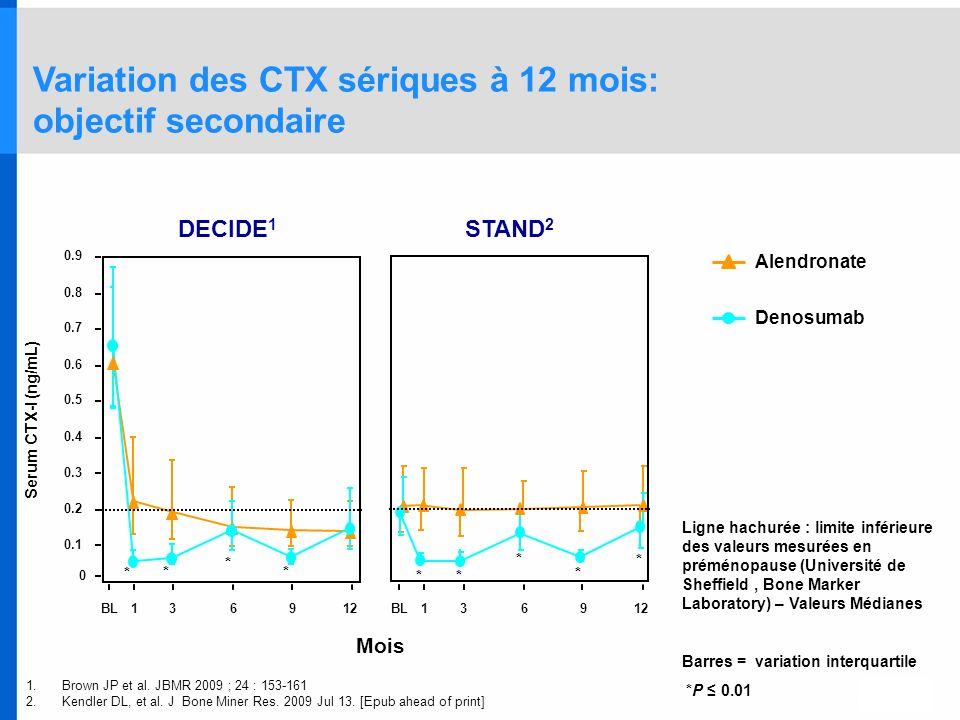 Alendronate Denosumab * * * Serum CTX-I (ng/mL) Mois BL136912 0 0.1 0.2 0.3 0.4 0.5 0.6 0.7 0.8 0.9 BL136912 STAND 2 DECIDE 1 * * * * * * Ligne hachur