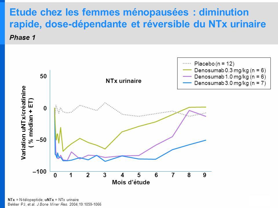 NTx = N-télopeptide; uNTx = NTx urinaire Bekker PJ, et al. J Bone Miner Res. 2004;19:1059-1066 Placebo (n = 12) Denosumab 0.3 mg/kg (n = 6) Denosumab