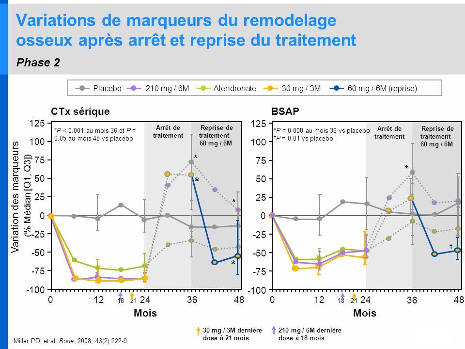 Reprise de traitement 60 mg / 6M Arrêt de traitement Variations de marqueurs du remodelage osseux après arrêt et reprise du traitement Phase 2 * * 012