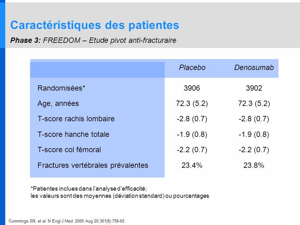 PlaceboDenosumab Randomisées*39063902 Age, années72.3 (5.2) T-score rachis lombaire-2.8 (0.7) T-score hanche totale-1.9 (0.8) T-score col fémoral-2.2