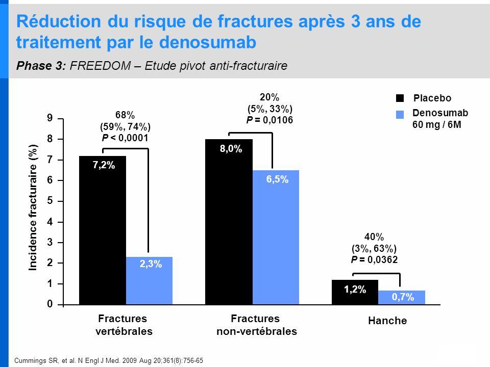 40% (3%, 63%) P = 0,0362 20% (5%, 33%) P = 0,0106 68% (59%, 74%) P < 0,0001 7,2% 8,0% 1,2% 6,5% 0,7% 2,3% 0 1 2 3 4 5 6 7 8 9 Fractures vertébrales Fr