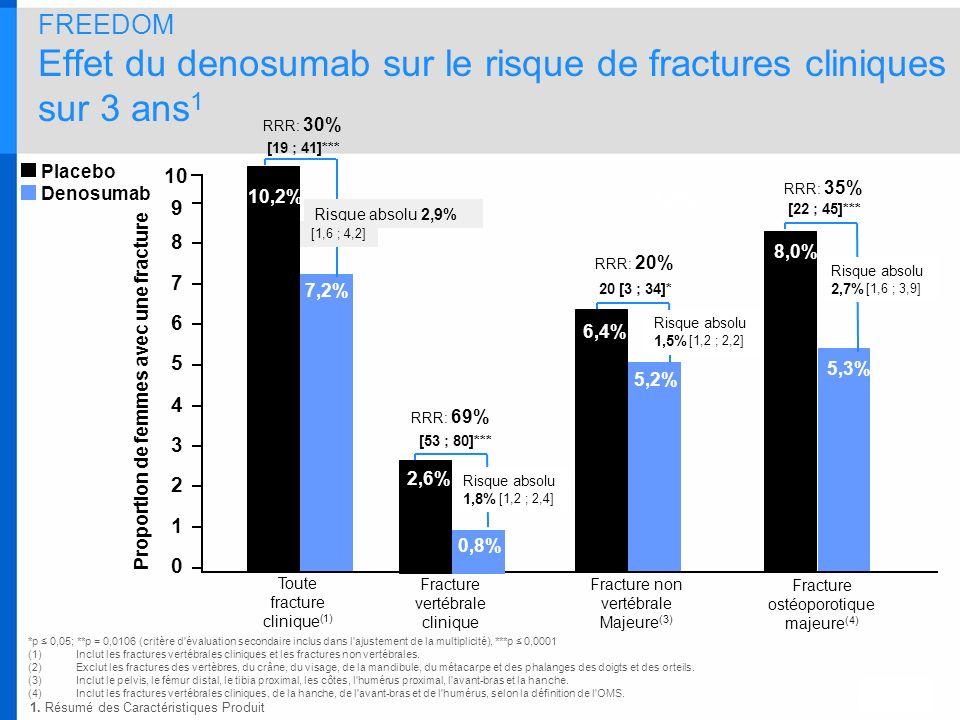 FREEDOM Effet du denosumab sur le risque de fractures cliniques sur 3 ans 1 RRR: 69% 1,2% RRR: 35% RRR: 20% [53 ; 80]*** 20 [3 ; 34]* [22 ; 45]*** *p
