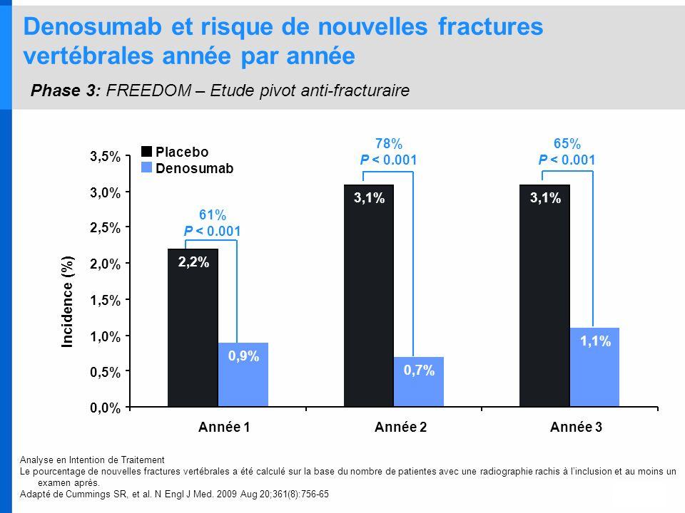 Denosumab et risque de nouvelles fractures vertébrales année par année Phase 3: FREEDOM – Etude pivot anti-fracturaire Analyse en Intention de Traitem