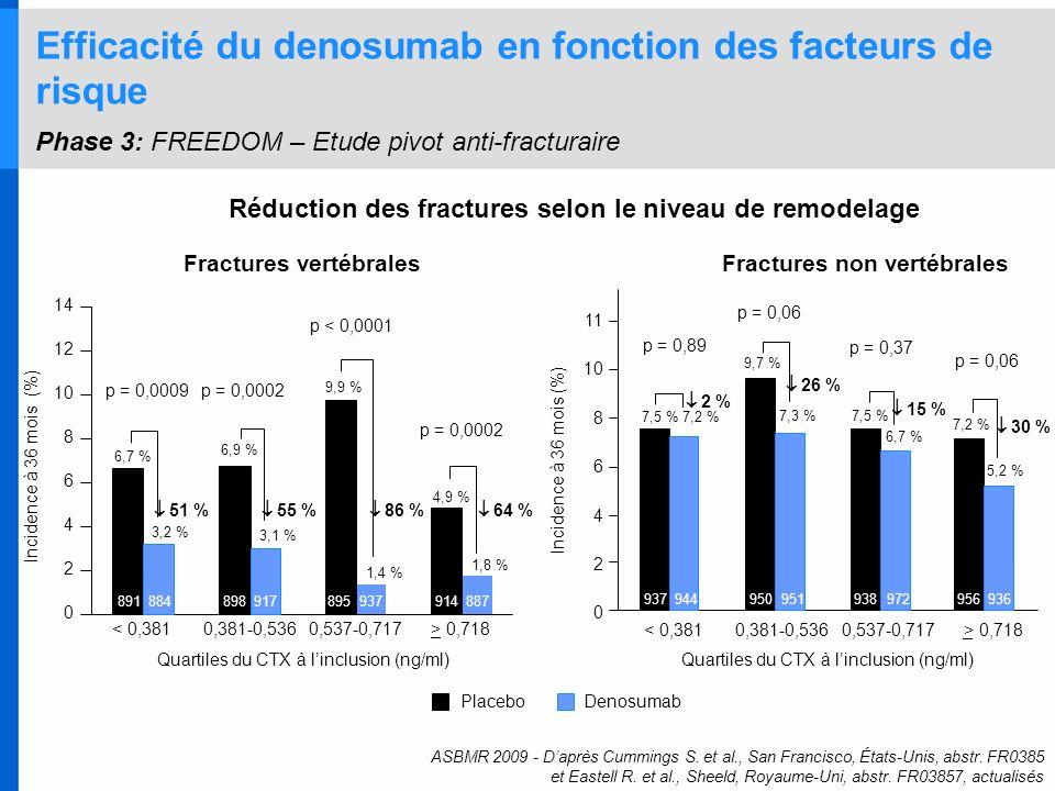 Efficacité du denosumab en fonction des facteurs de risque Phase 3: FREEDOM – Etude pivot anti-fracturaire ASBMR 2009 - Daprès Cummings S. et al., San