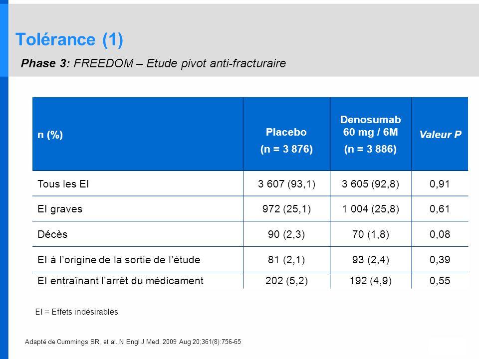 Tolérance (1) Phase 3: FREEDOM – Etude pivot anti-fracturaire n (%) Placebo (n = 3 876) Denosumab 60 mg / 6M (n = 3 886) Valeur P Tous les EI3 607 (93