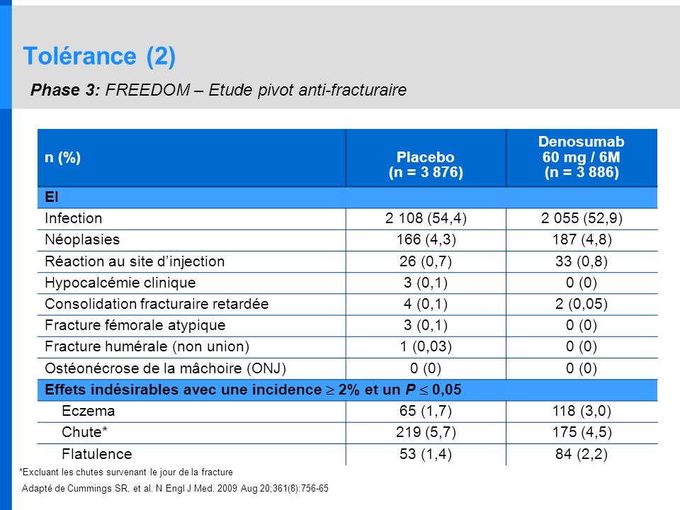 n (%)Placebo (n = 3 876) Denosumab 60 mg / 6M (n = 3 886) EI Infection2 108 (54,4)2 055 (52,9) Néoplasies166 (4,3)187 (4,8) Réaction au site dinjectio