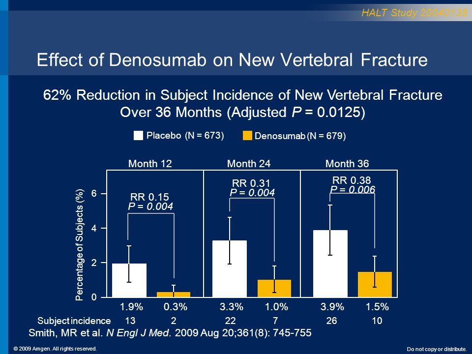 © 2009 Amgen. All rights reserved. Do not copy or distribute. Effect of Denosumab on New Vertebral Fracture 62% Reduction in Subject Incidence of New