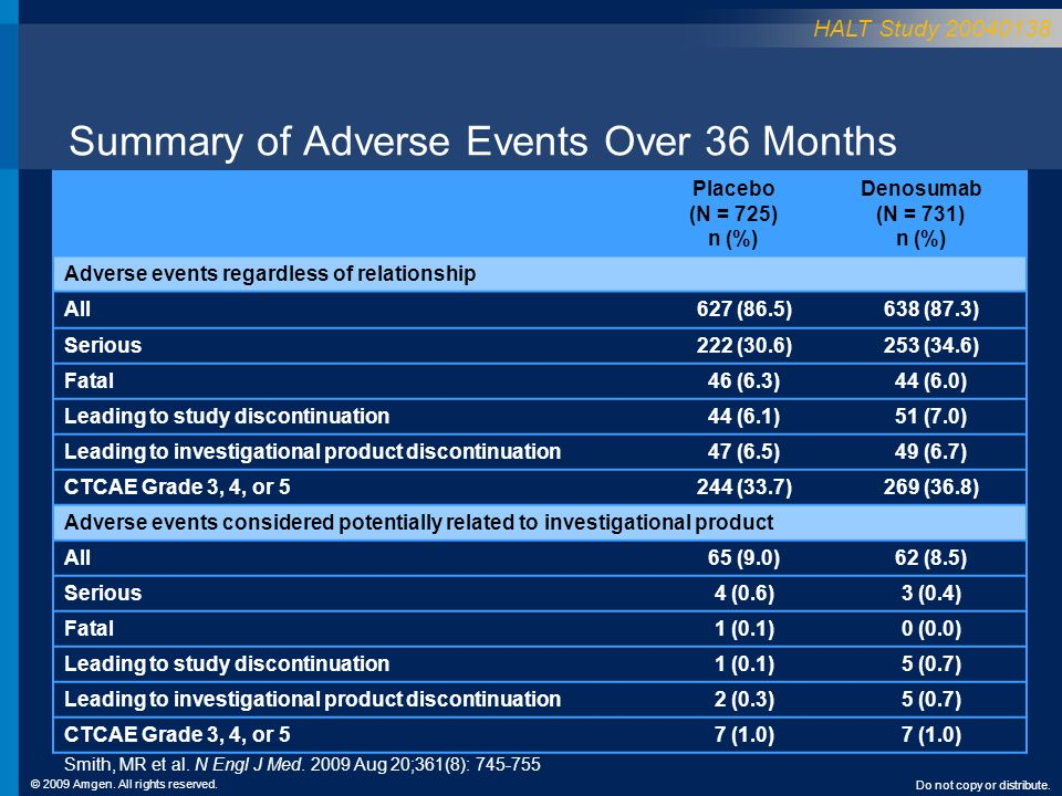 © 2009 Amgen. All rights reserved. Do not copy or distribute. Summary of Adverse Events Over 36 Months Placebo (N = 725) n (%) Denosumab (N = 731) n (