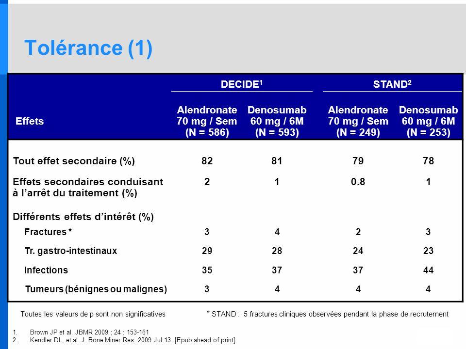 Tolérance (1) Toutes les valeurs de p sont non significatives * STAND : 5 fractures cliniques observées pendant la phase de recrutement DECIDE 1 STAND