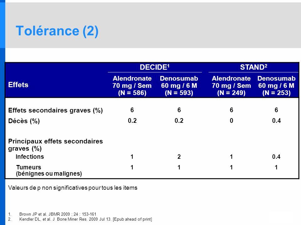 Valeurs de p non significatives pour tous les items DECIDE 1 STAND 2 Effets Alendronate 70 mg / Sem (N = 586) Denosumab 60 mg / 6 M (N = 593) Alendron