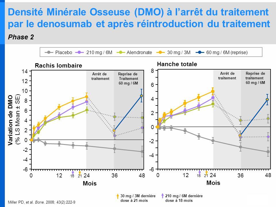 Densité Minérale Osseuse (DMO) à larrêt du traitement par le denosumab et après réintroduction du traitement Phase 2 210 mg / 6MAlendronatePlacebo30 m