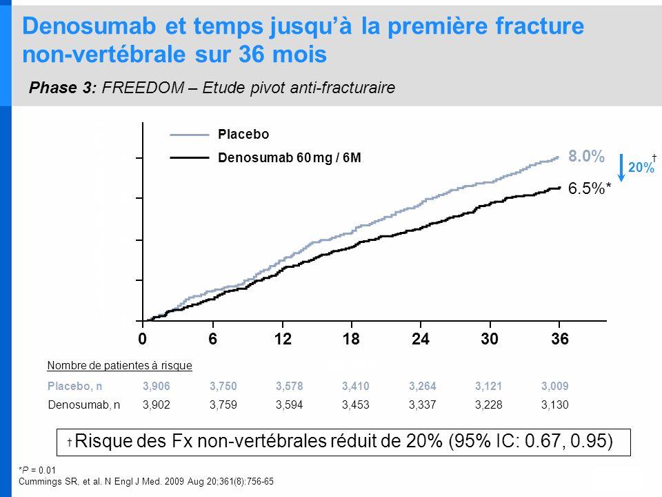 Denosumab et temps jusquà la première fracture non-vertébrale sur 36 mois Phase 3: FREEDOM – Etude pivot anti-fracturaire Risque des Fx non-vertébrale