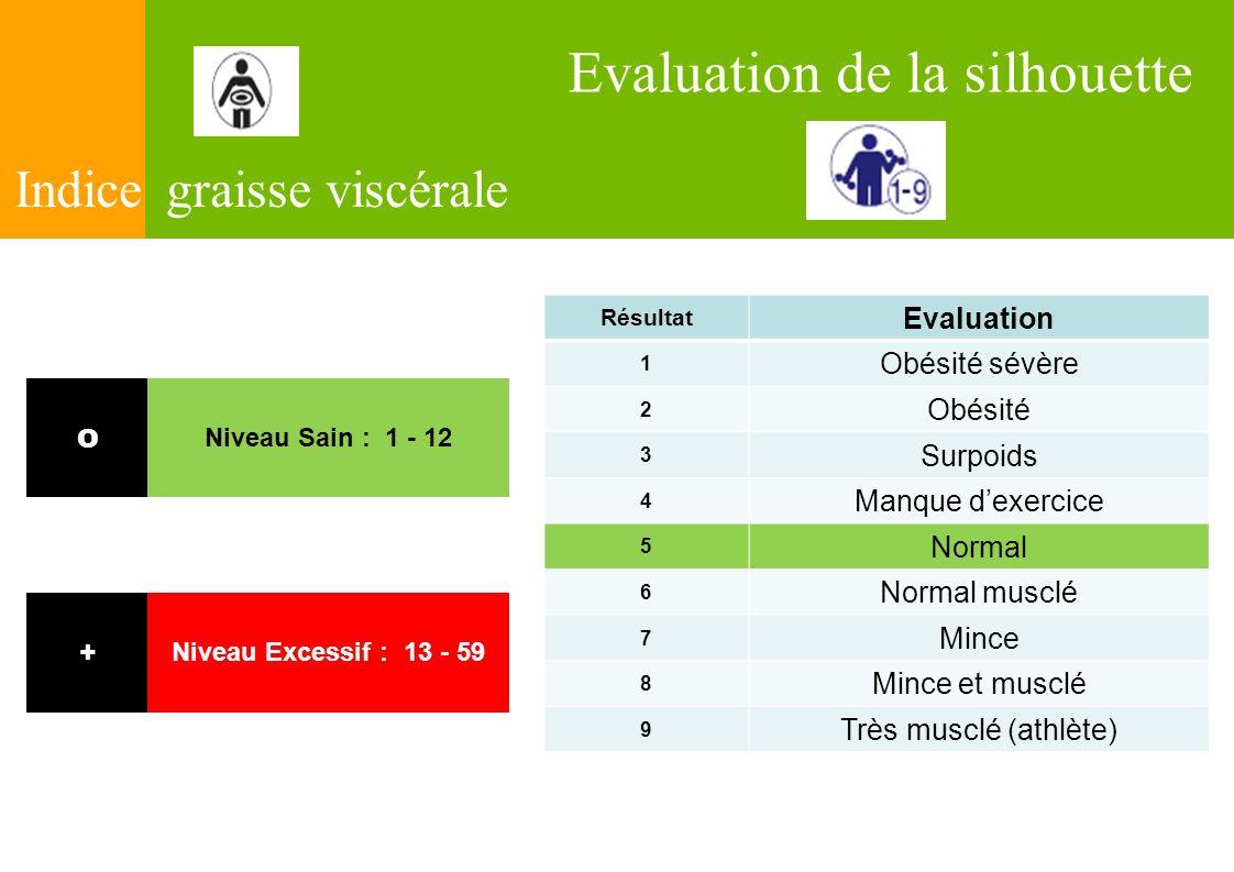 Indice graisse viscérale O Niveau Sain : 1 - 12 + Niveau Excessif : 13 - 59 Résultat Evaluation 1 Obésité sévère 2 Obésité 3 Surpoids 4 Manque dexerci