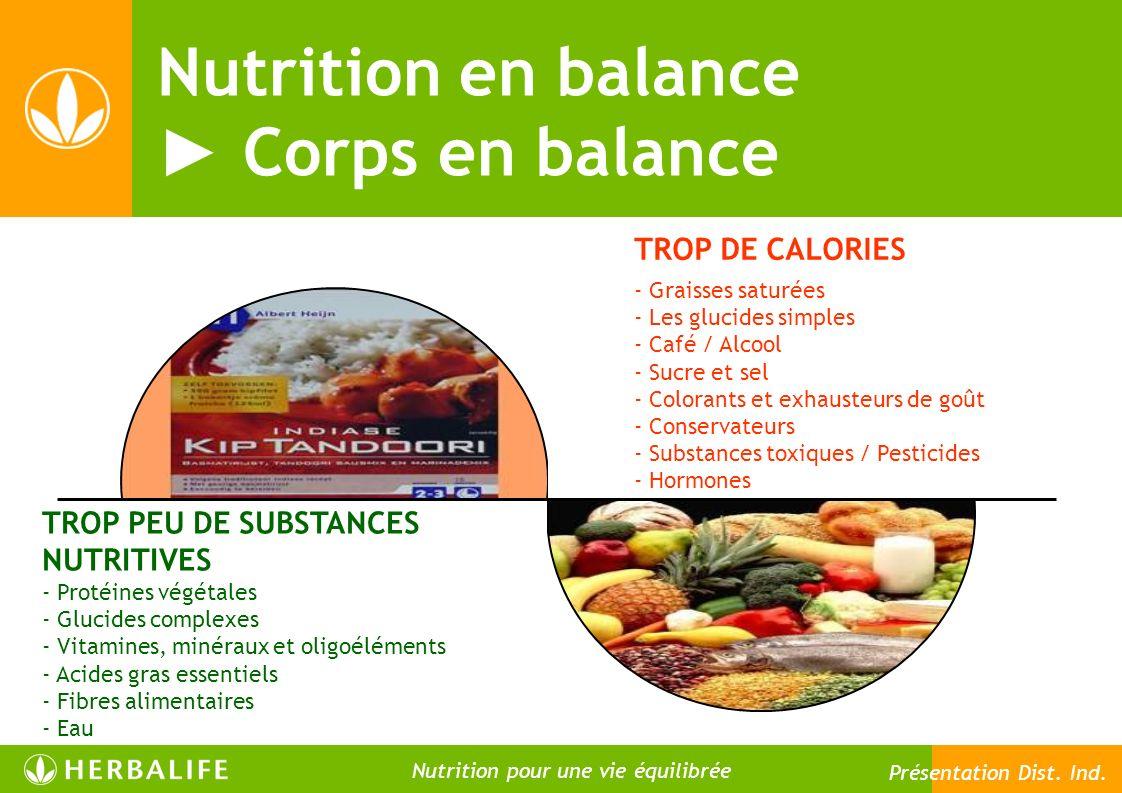 - Graisses saturées - Les glucides simples - Café / Alcool - Sucre et sel - Colorants et exhausteurs de goût - Conservateurs - Substances toxiques / Pesticides - Hormones TROP DE CALORIES - Protéines végétales - Glucides complexes - Vitamines, minéraux et oligoéléments - Acides gras essentiels - Fibres alimentaires - Eau TROP PEU DE SUBSTANCES NUTRITIVES Nutrition en balance Corps en balance 19 Nutrition pour une vie meilleure Nutrition pour une vie équilibrée Présentation Dist.