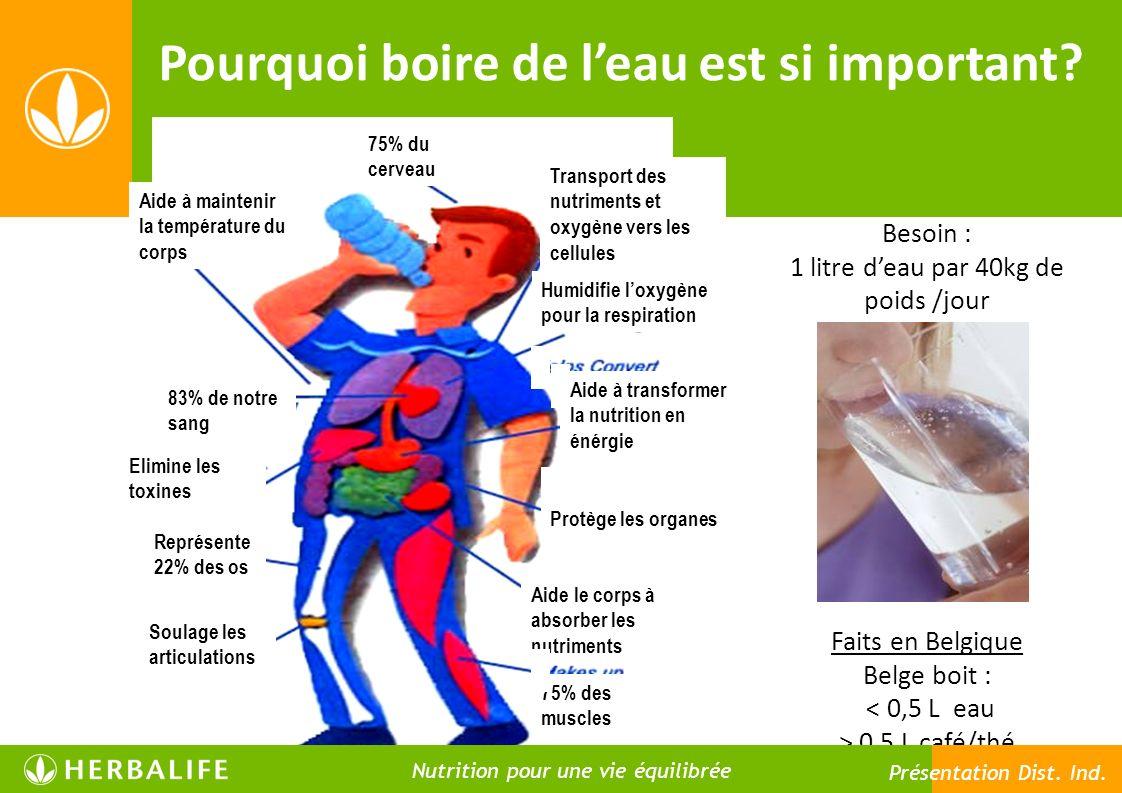 75% du cerveau Transport des nutriments et oxygène vers les cellules Humidifie loxygène pour la respiration Aide à transformer la nutrition en énérgie