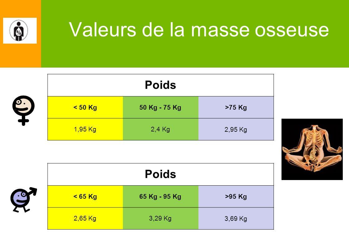 Valeurs de la masse osseuse Poids < 50 Kg50 Kg - 75 Kg>75 Kg 1,95 Kg2,4 Kg2,95 Kg Poids < 65 Kg65 Kg - 95 Kg>95 Kg 2,65 Kg3,29 Kg3,69 Kg