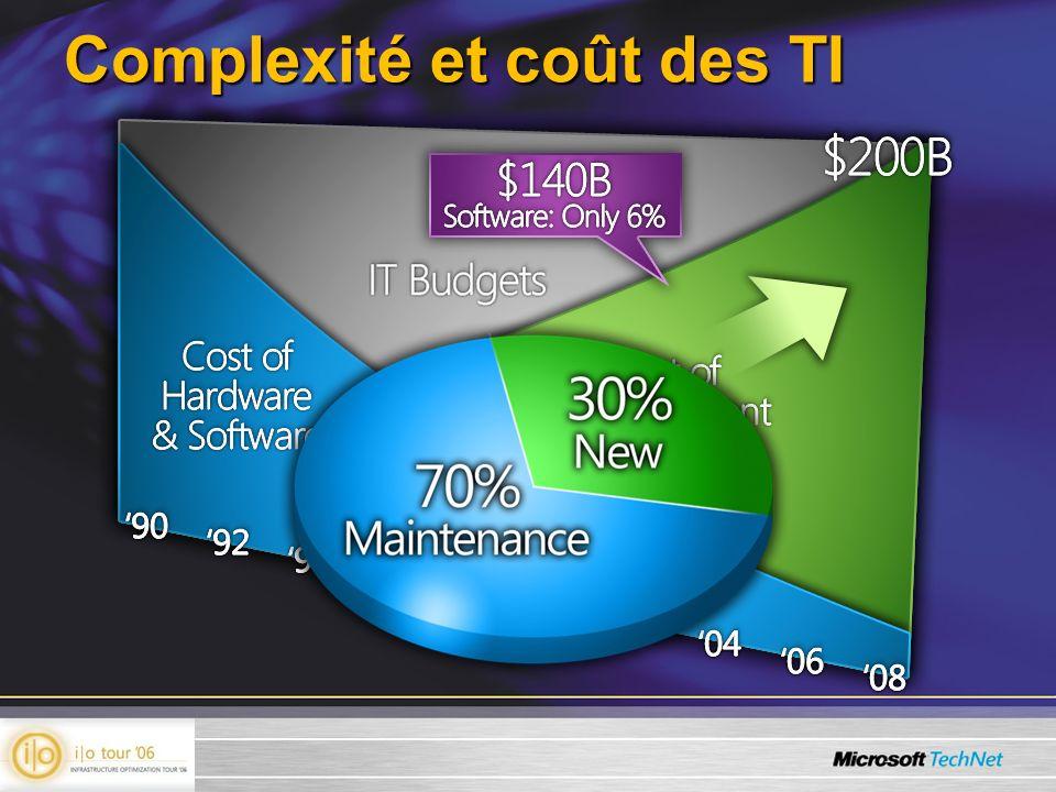 Complexité et coût des TI