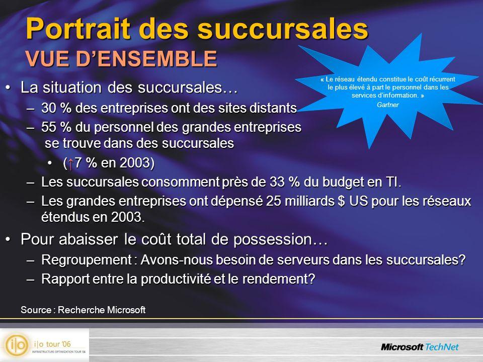 Portrait des succursales VUE DENSEMBLE La situation des succursales…La situation des succursales… –30 % des entreprises ont des sites distants –55 % d