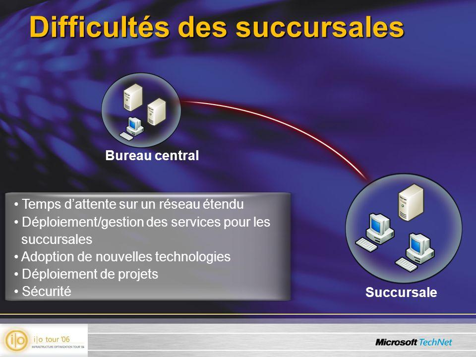 Difficultés des succursales Succursale Bureau central Temps dattente sur un réseau étendu Déploiement/gestion des services pour les succursales Adopti