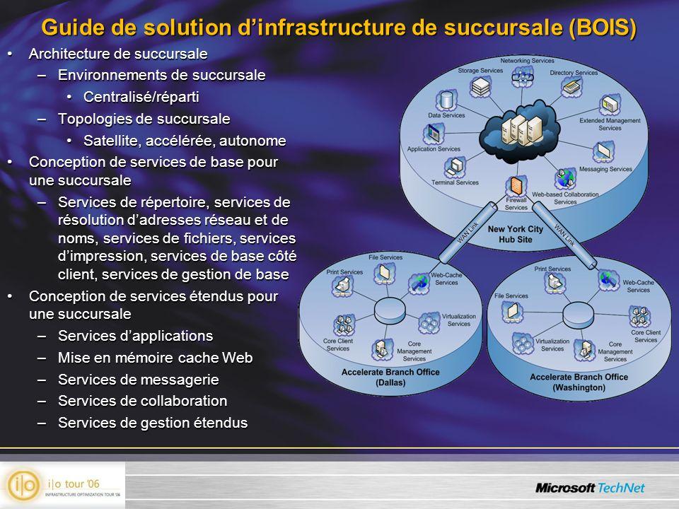 Guide de solution dinfrastructure de succursale (BOIS) Architecture de succursaleArchitecture de succursale –Environnements de succursale Centralisé/r