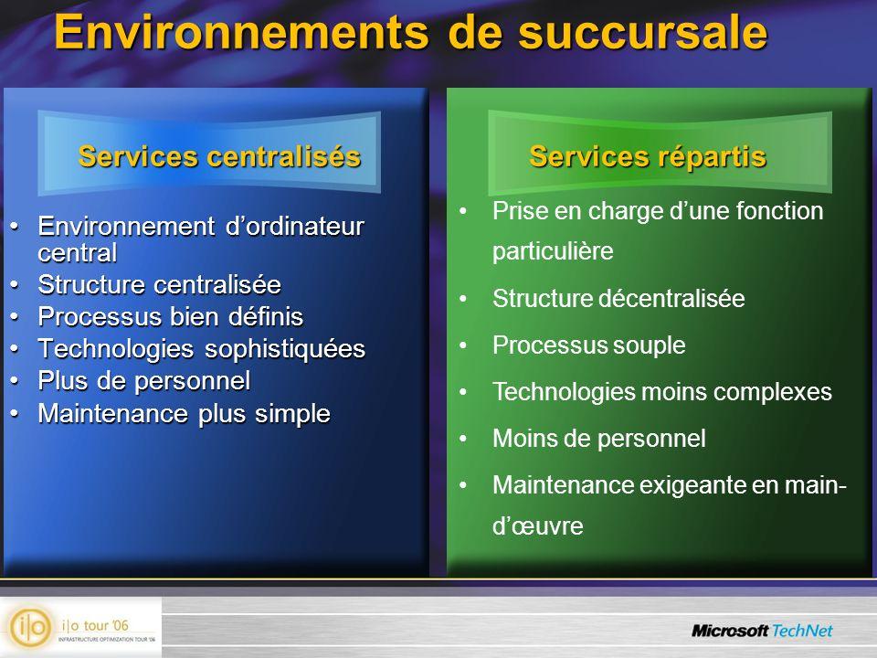 Environnements de succursale Services centralisés Services répartis Environnement dordinateur centralEnvironnement dordinateur central Structure centr