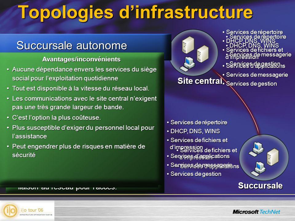 Topologies dinfrastructure Site central Succursale Avantages/inconvénients La colocalisation est moins problématique.La colocalisation est moins probl