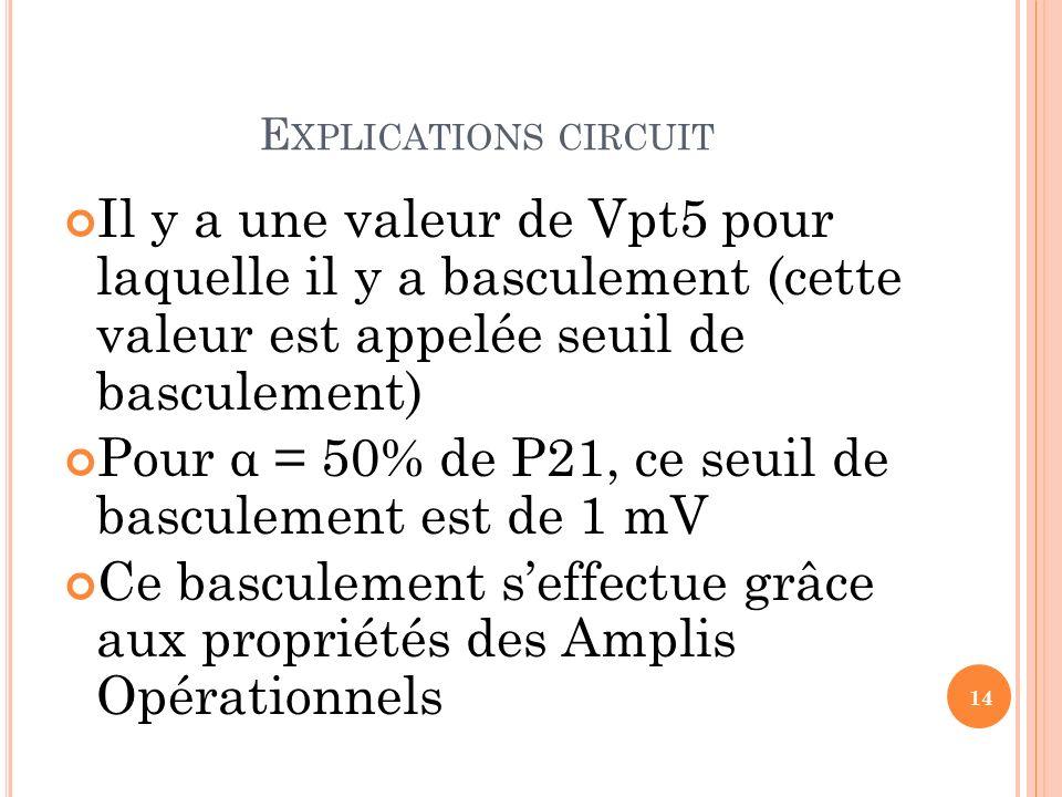 E XPLICATIONS CIRCUIT Il y a une valeur de Vpt5 pour laquelle il y a basculement (cette valeur est appelée seuil de basculement) Pour α = 50% de P21,