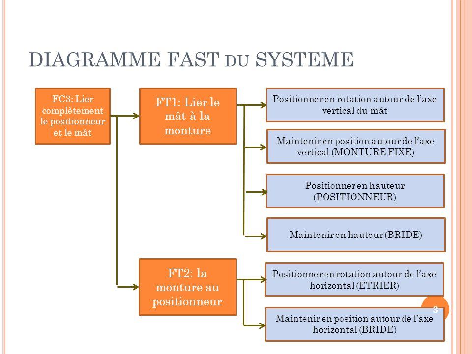 DIAGRAMME FAST DU SYSTEME FC3: Lier complètement le positionneur et le mât FT1: Lier le mât à la monture FT2: la monture au positionneur Positionner e
