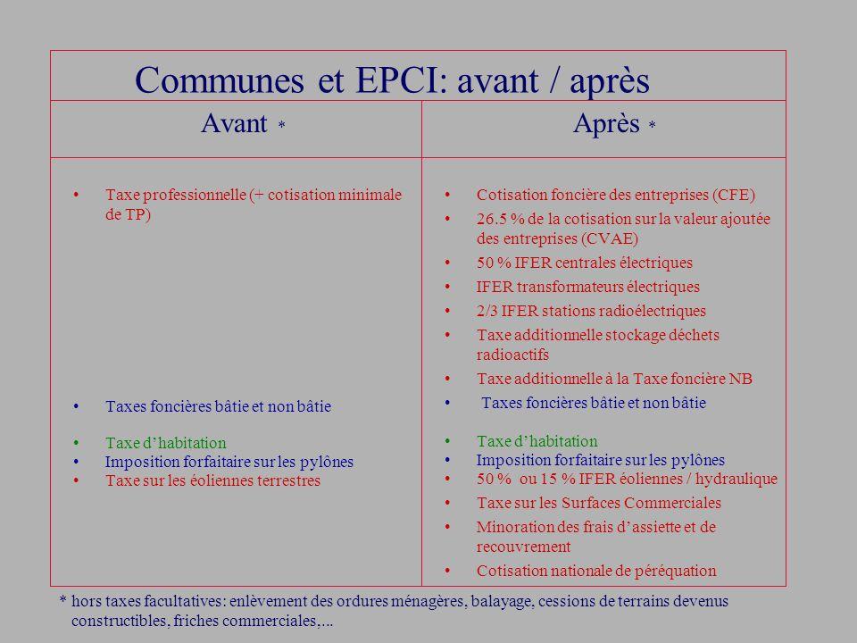 Communes et EPCI: avant / après Avant * Taxe professionnelle (+ cotisation minimale de TP) Taxes foncières bâtie et non bâtie Taxe dhabitation Imposit