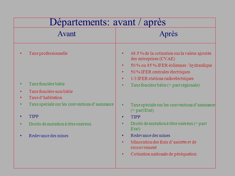 Départements: avant / après Avant Taxe professionnelle Taxe foncière bâtie Taxe foncière non bâtie Taxe dhabitation Taxe spéciale sur les conventions