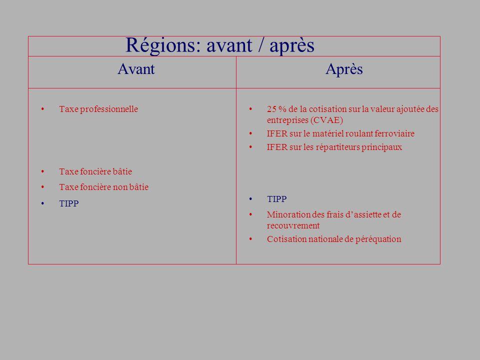 Régions: avant / après Avant Taxe professionnelle Taxe foncière bâtie Taxe foncière non bâtie TIPP Après 25 % de la cotisation sur la valeur ajoutée d